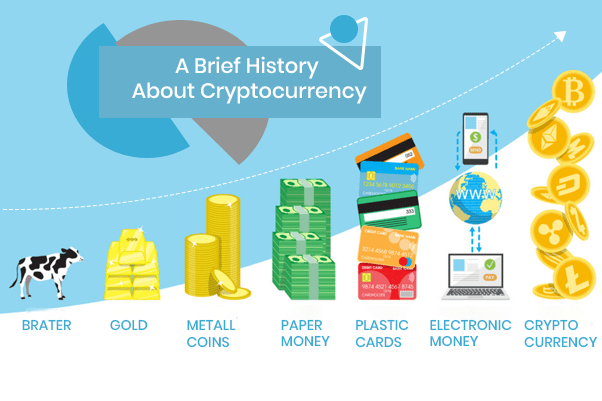 Brief History About Cryptocurrency